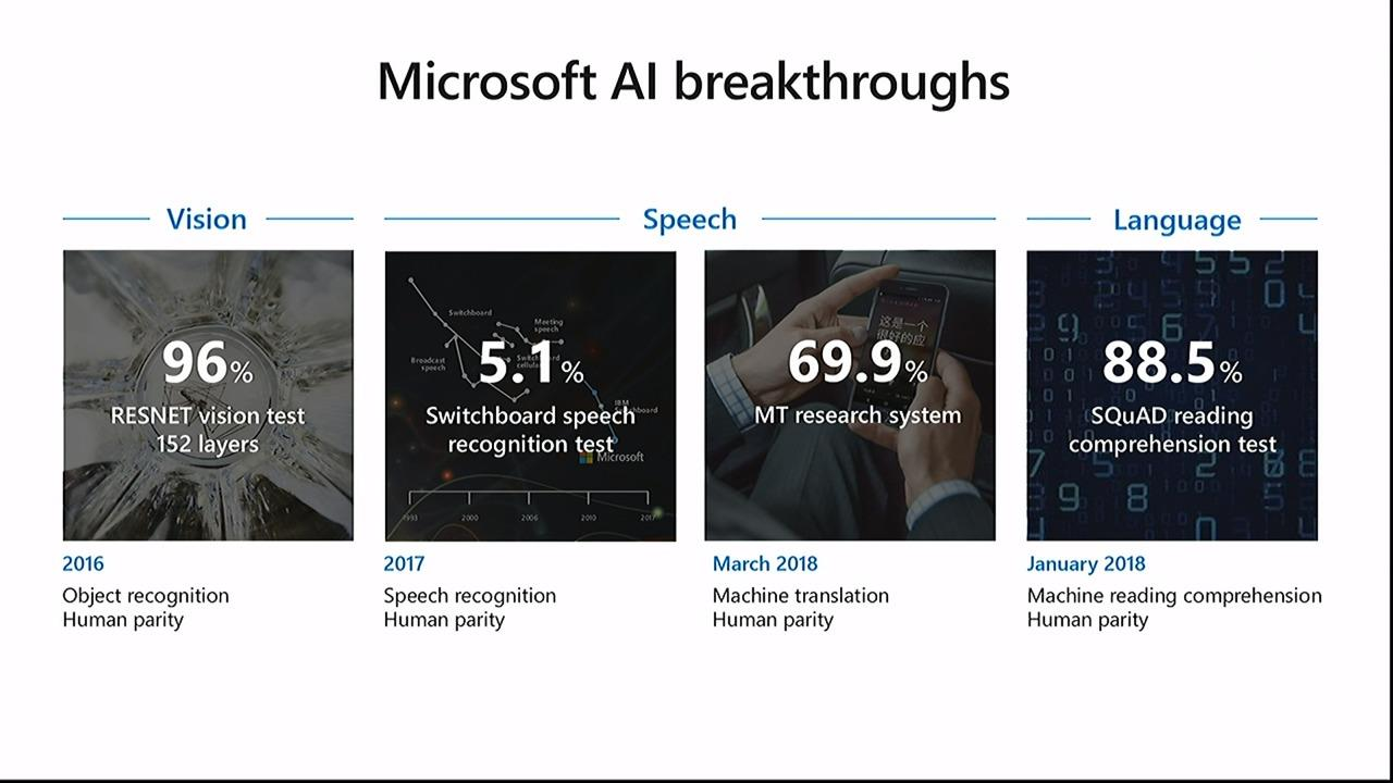 Azure AI: Making AI real for your business