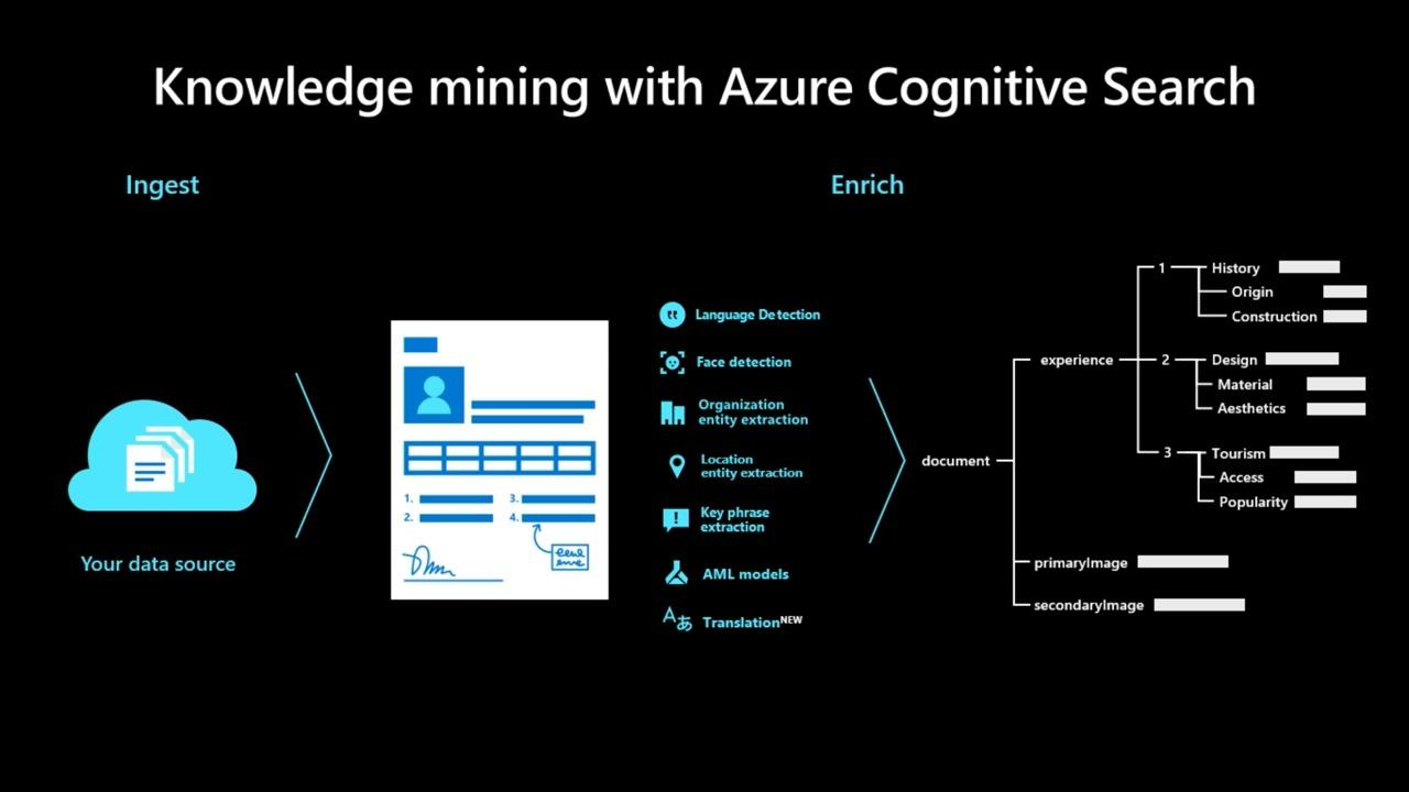 Knowledge mining: AI-driven content understanding with cognitive search on Azure