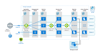 Windows n-tier application on Azure with SQL Server (virtual machines or managed instances)