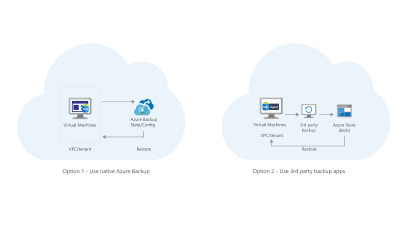 Back up on-premises applications and data to cloud