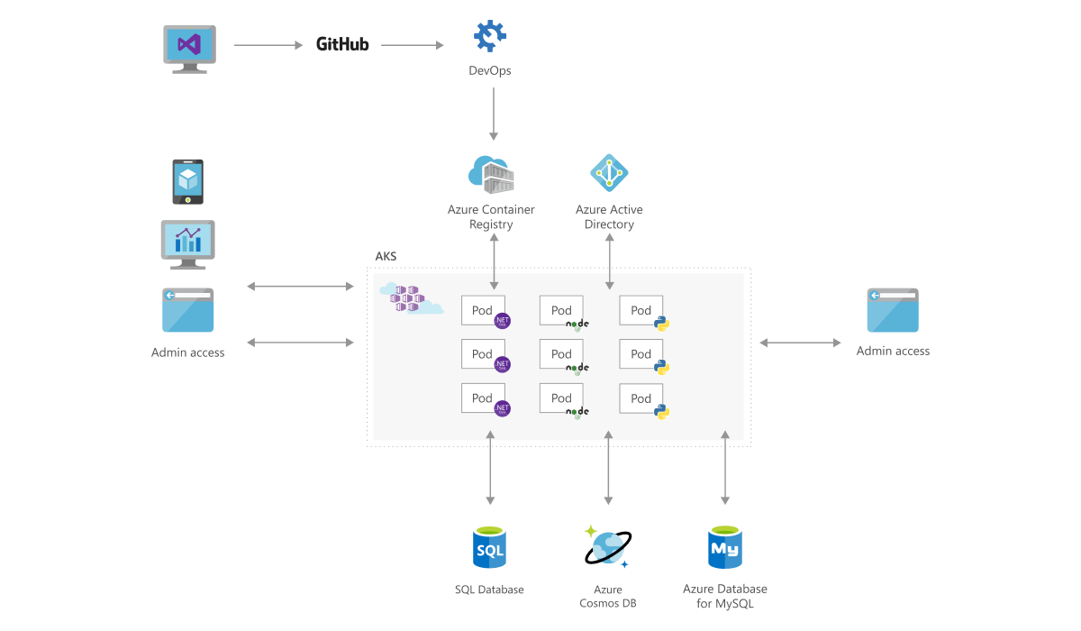 Microservices with AKS