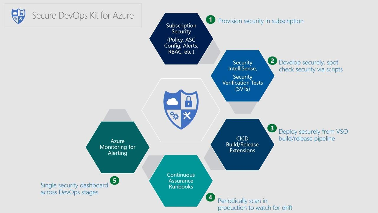 Building cloud apps using the Secure DevOps Kit for Azure