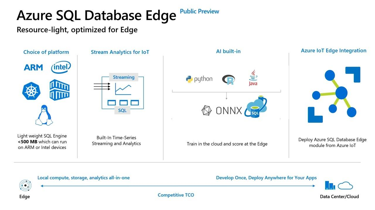 Azure SQL Database Edge: Overview