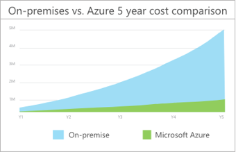 Total Cost of Ownership (TCO) calculator | Microsoft Azure