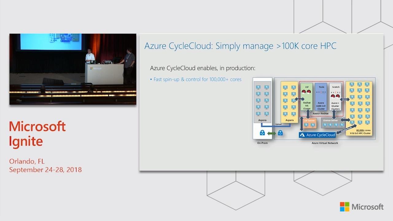 Managing Azure resources for high performance computing with Azure CycleCloud