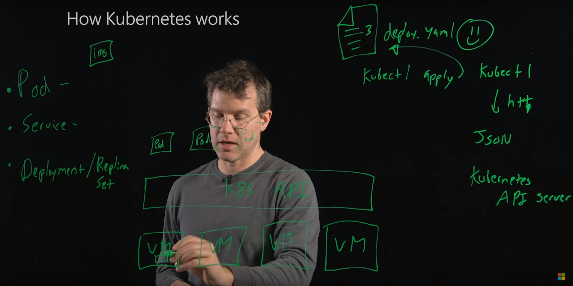 How Kubernetes Works