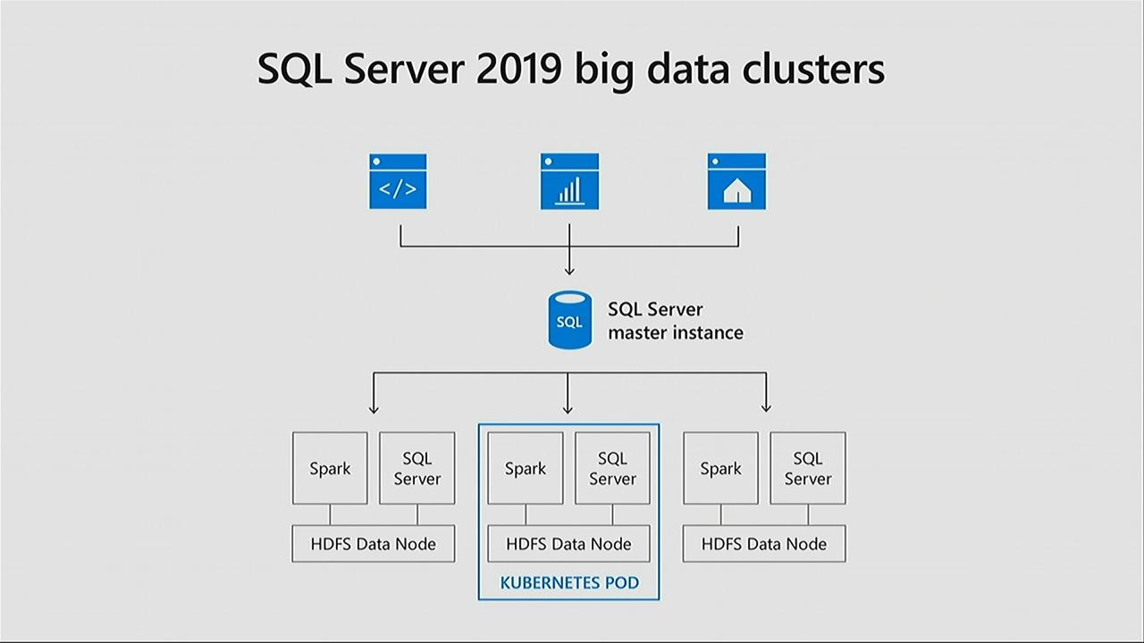 Making AI real with SQL Server, Azure databases and Azure big data analytics services