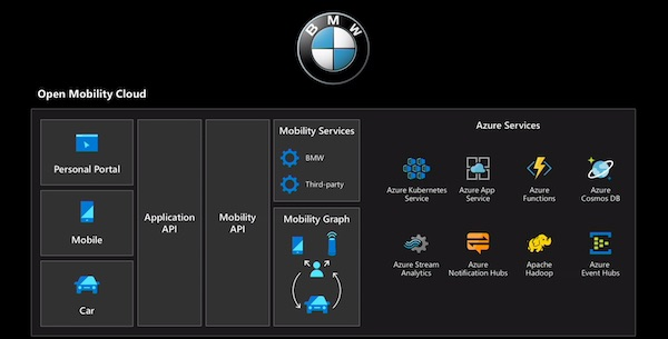 Learn how BMW is using Azure's AI services to deliver best-in-class personalized experiences for their customers