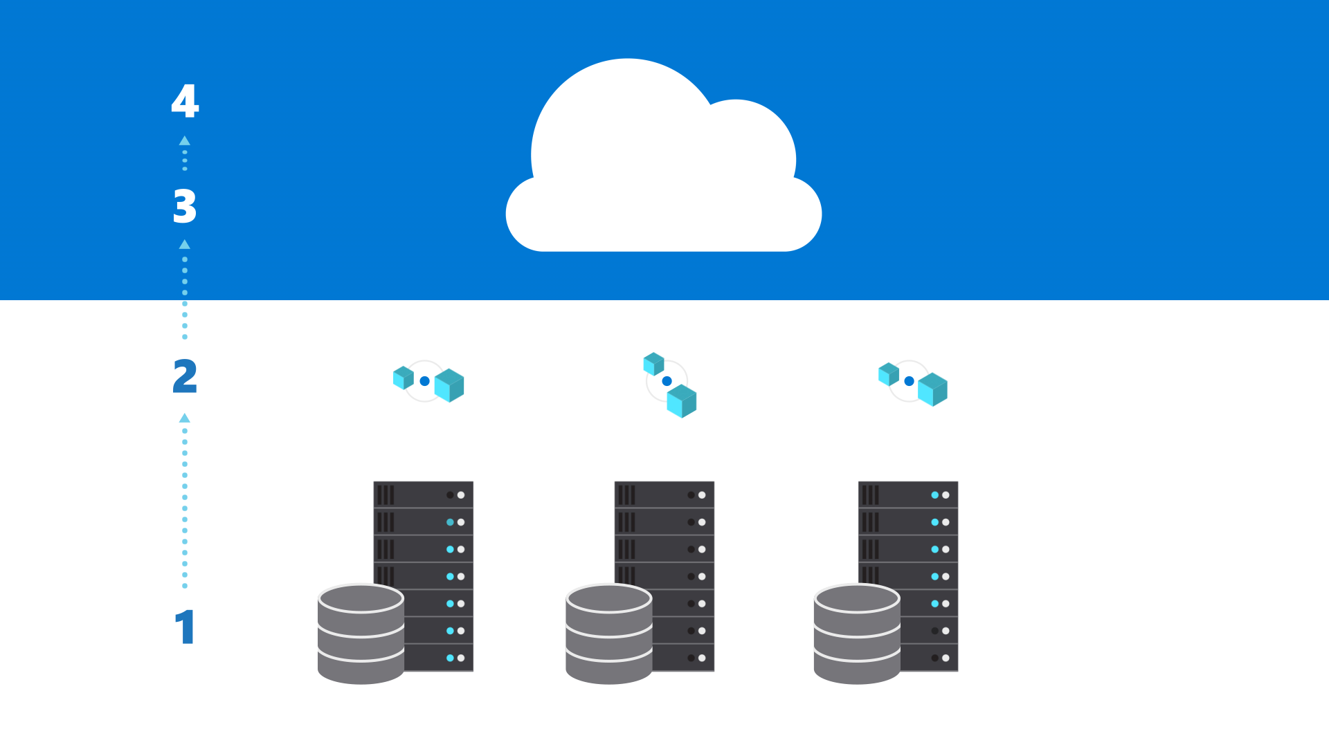 Migrate your applications and data to the cloud