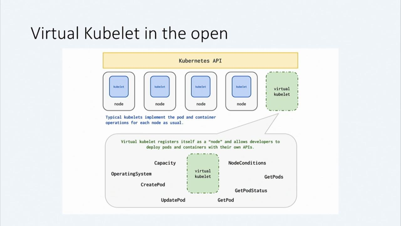 Run a serverless Kubernetes cluster by bridging AKS and ACI through the Virtual-Kubelet
