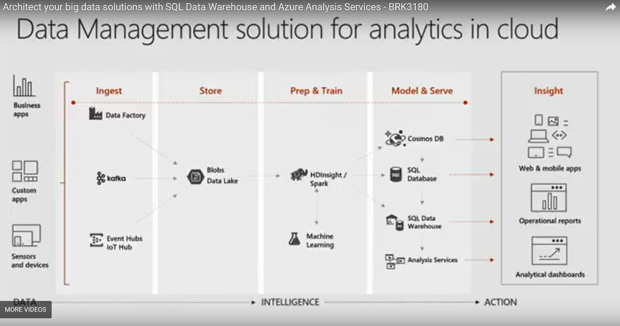 Architect your big data solutions with SQL Data Warehouse and Azure Analysis Services