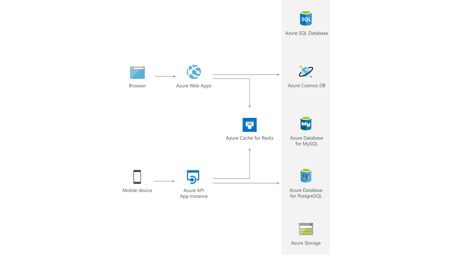 The Incredible Features Galore On The Azure Redis Cache: