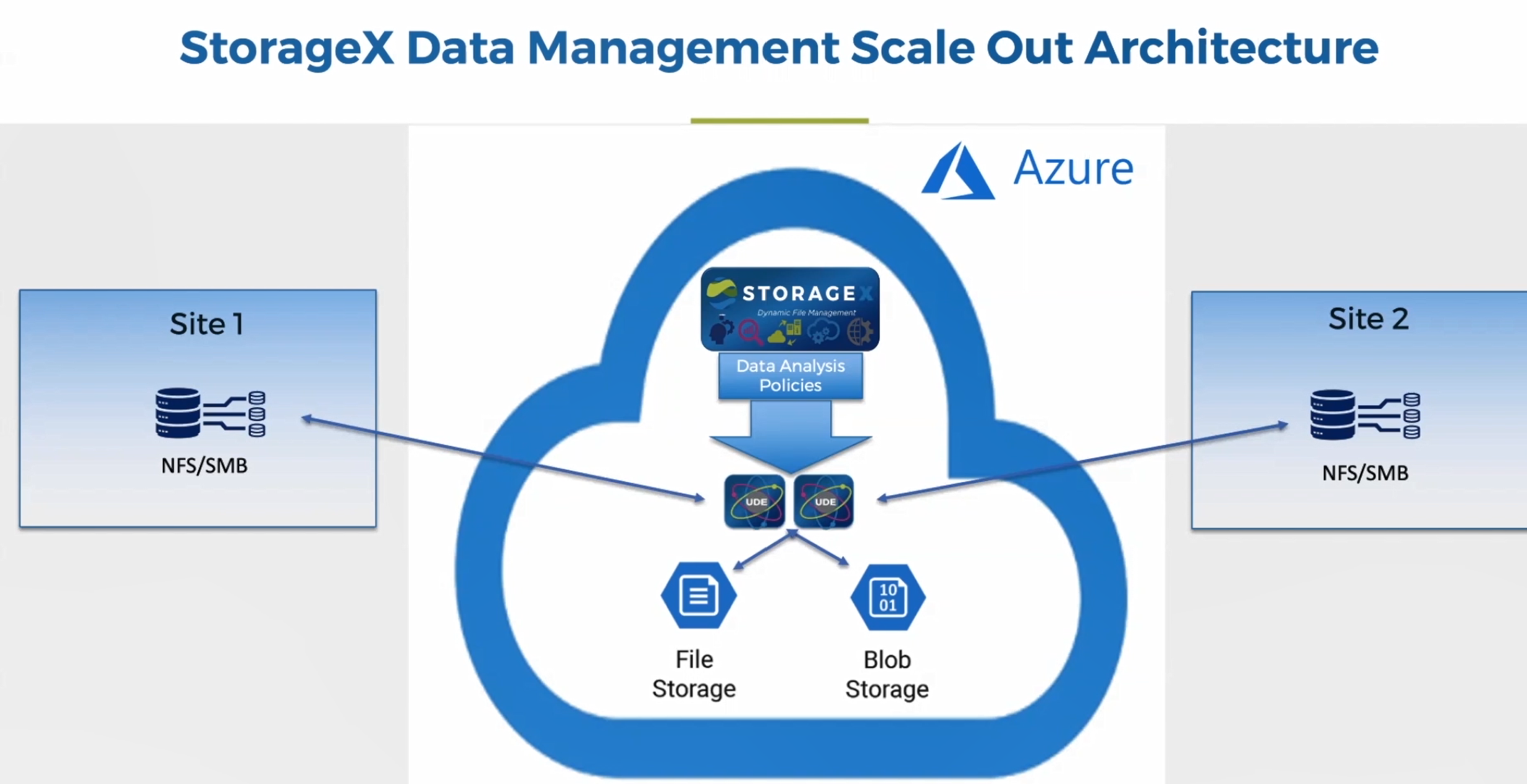 Azure Storage Migration and Management with Data Dynamics