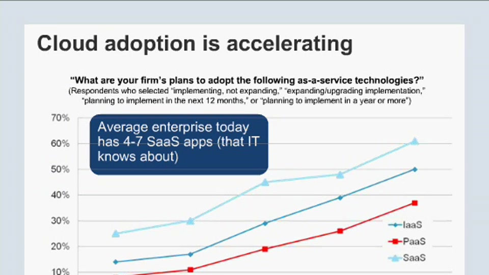 Why & How Enterprises are Adopting the Cloud