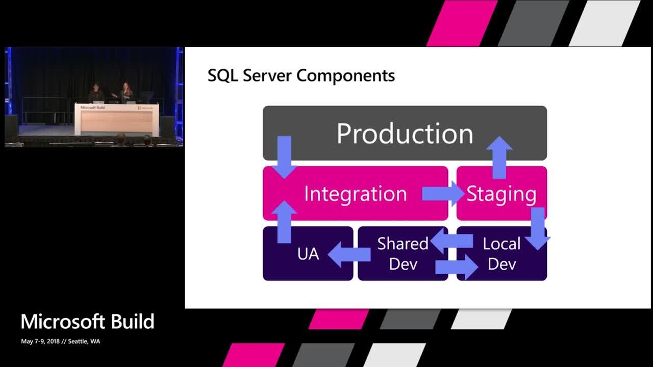Enhancing DevOps with SQL Server on Linux + containers