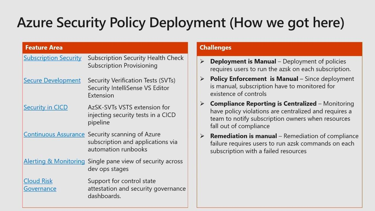 Cloud governance at Microsoft through Azure Policy, management groups, and the Azure Secure DevOps Kit
