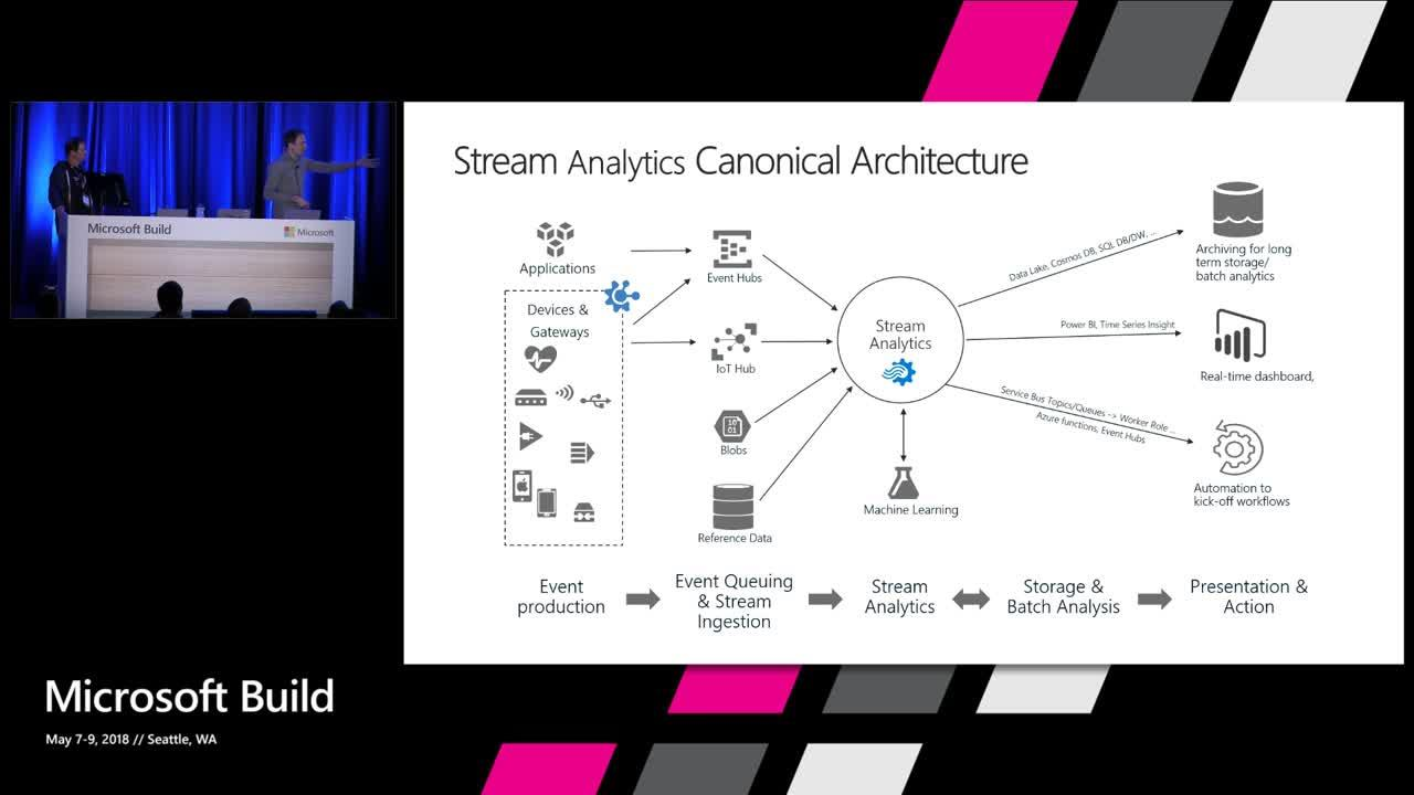 Transforming Manufacturing, Energy & Utilities industries with Azure Stream Analytics