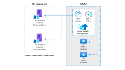 Azure Arc hybrid configuration management