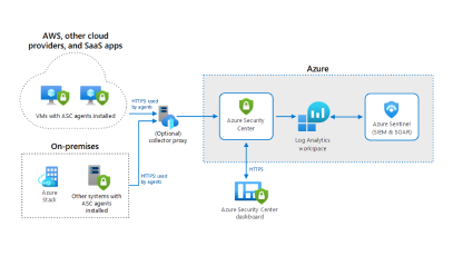 Hybrid Security Monitoring using Azure Security Center and Azure Sentinel