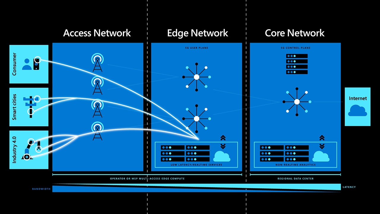 Azure for Operators - Maximize the Value of the Edge