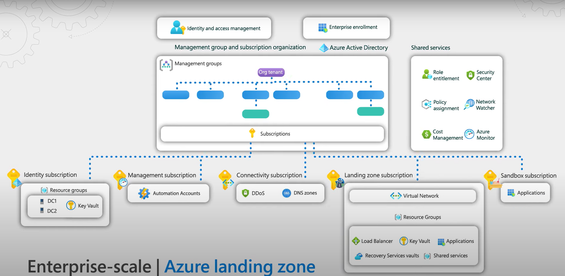 Cloud Migration or Build Apps with an Architectural Foundation | Azure Landing Zones
