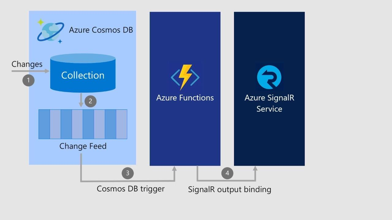 Build real-time serverless apps with Azure Functions and SignalR Service