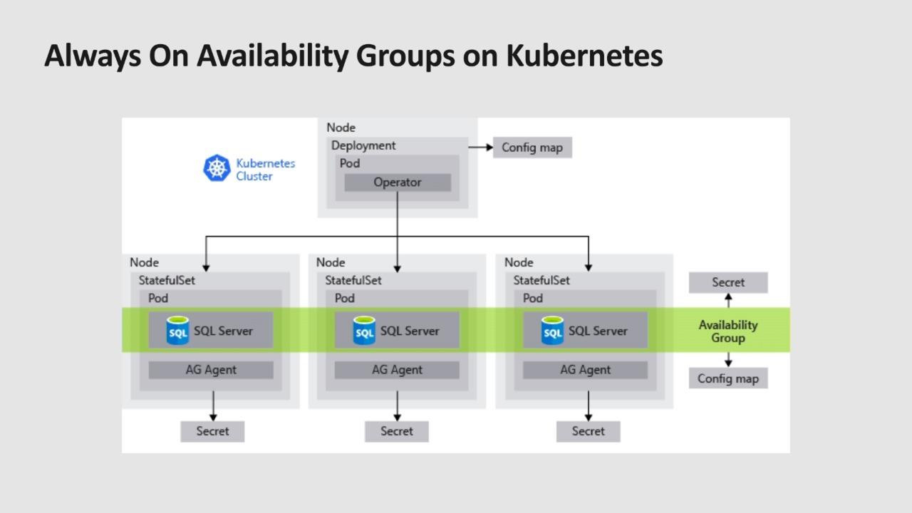 Databases, containers, and pods: SQL Server on Kubernetes