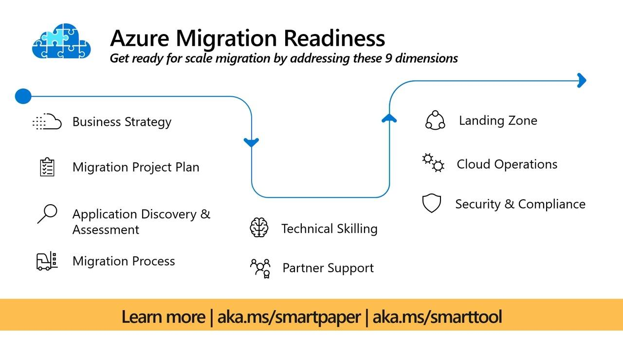Azure Migrate: A deep look at your cloud migration journey
