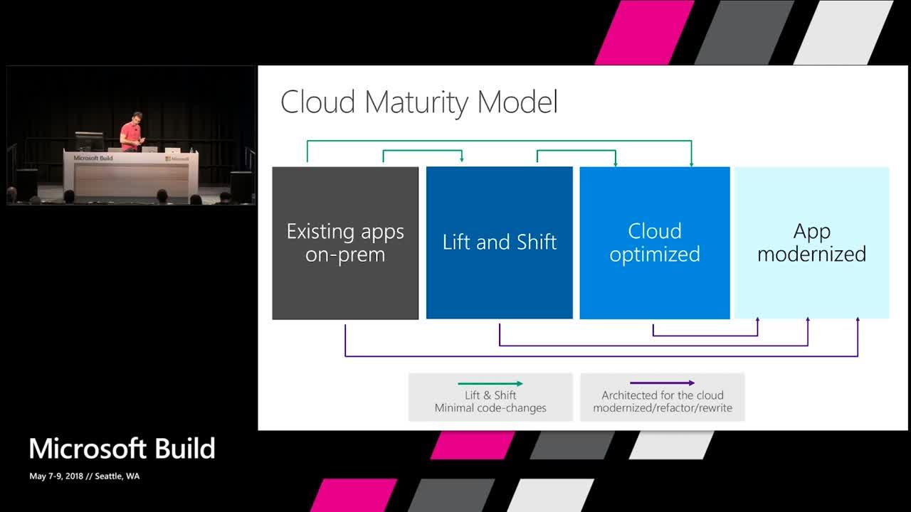 App Modernization with Microsoft Azure