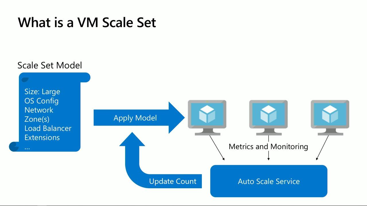 Building out scale applications with Azure Virtual Machines Scale Sets