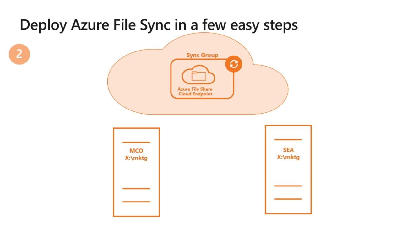 Deploying Azure File Sync
