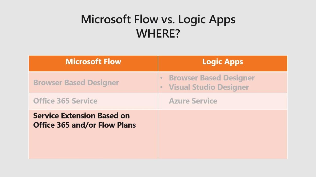 Microsoft Azure Logic Apps vs. Microsoft Flow: When, how, and where