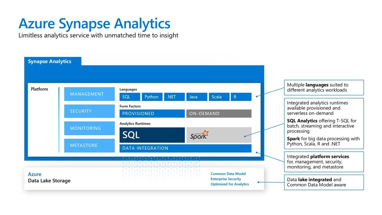 NEW! Introducing Azure Synapse Analytics: the Next Evolution of SQL Data Warehouse for Every Data Professional