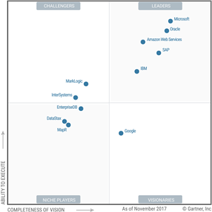 Gartner 2017 Magic Quadrant voor operationele database managementsystemen