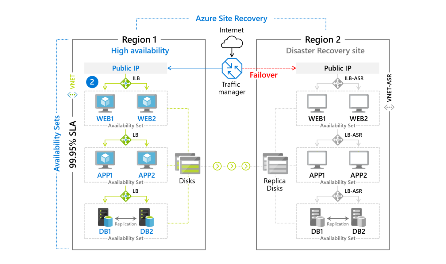 Azure Site Recovery | Microsoft Azure