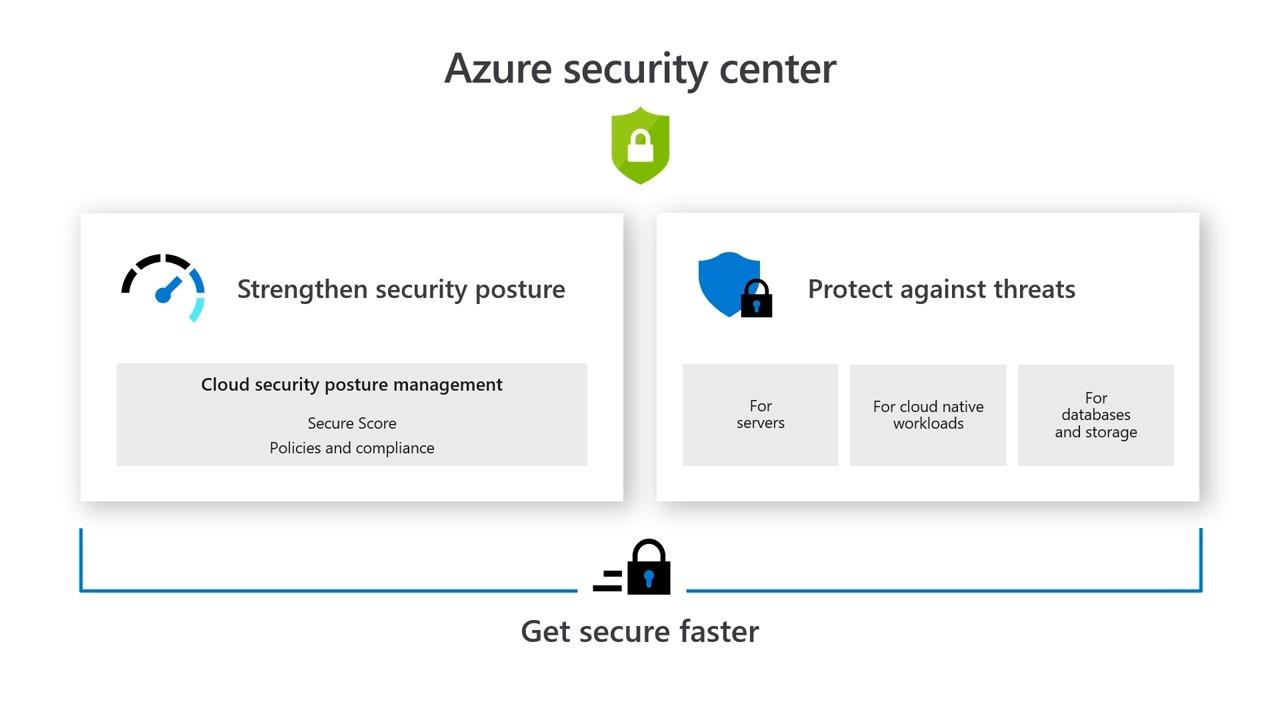 Protect your cloud workload from threats using Azure Security Center