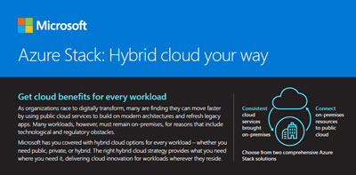 Azure Stack: hybrid cloud your way