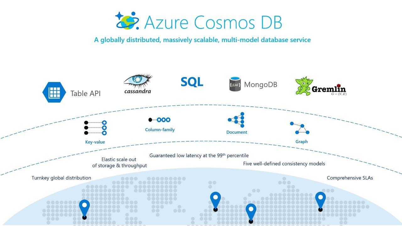 Multi-master at global scale with Azure Cosmos DB
