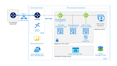 Run SAP BW/4HANA with Linux virtual machines on Azure