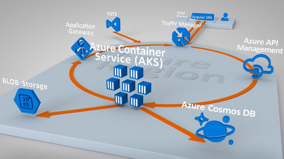 Siemens Healthineers connects through Azure Kubernetes