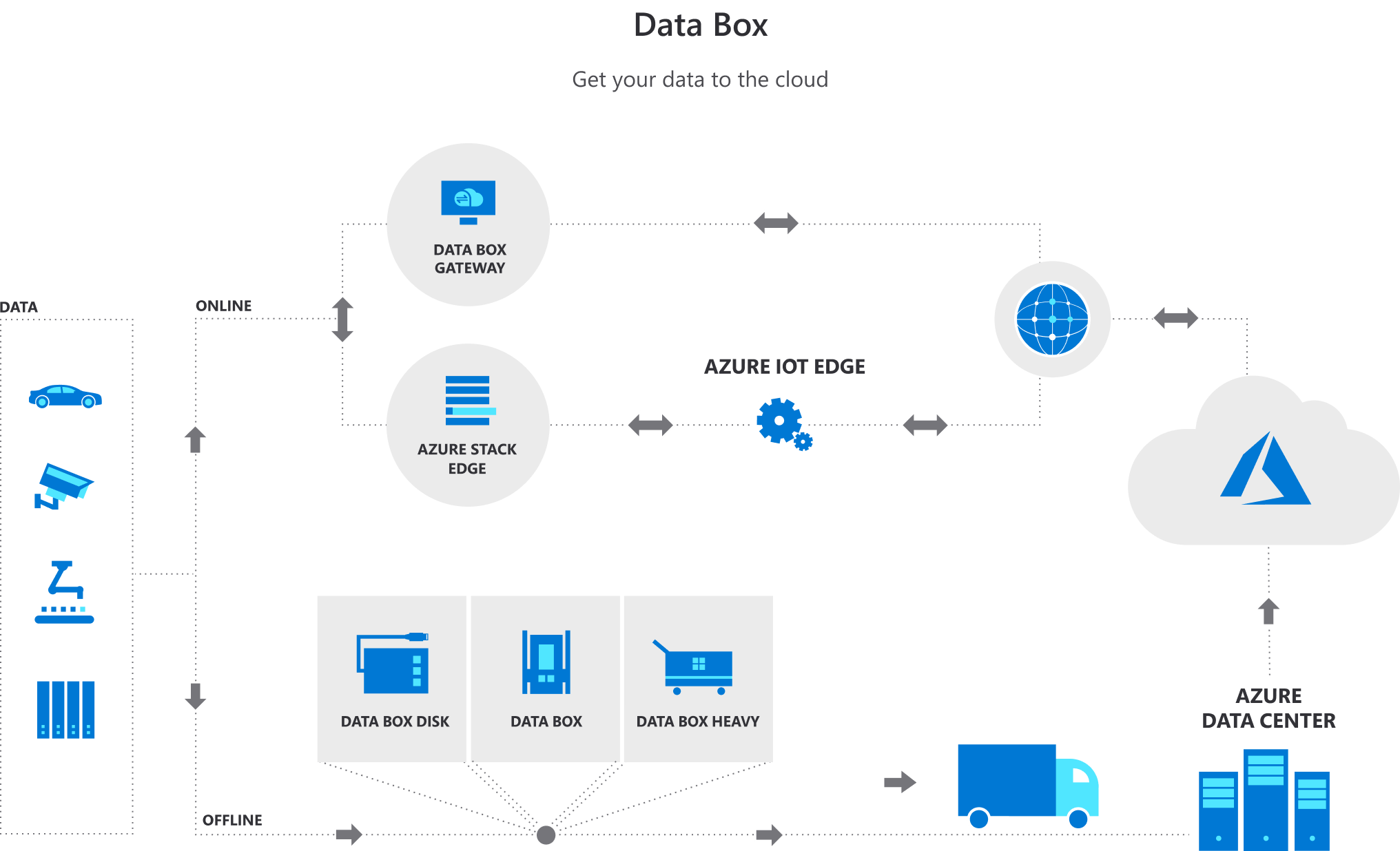 Data Box - 使用 Azure Stack Edge 将数据获取到云
