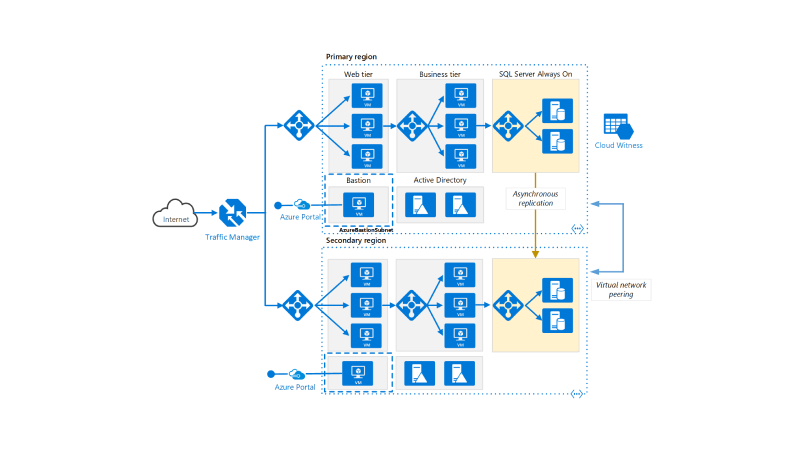 Run N-tier application in multiple Azure regions for high availability