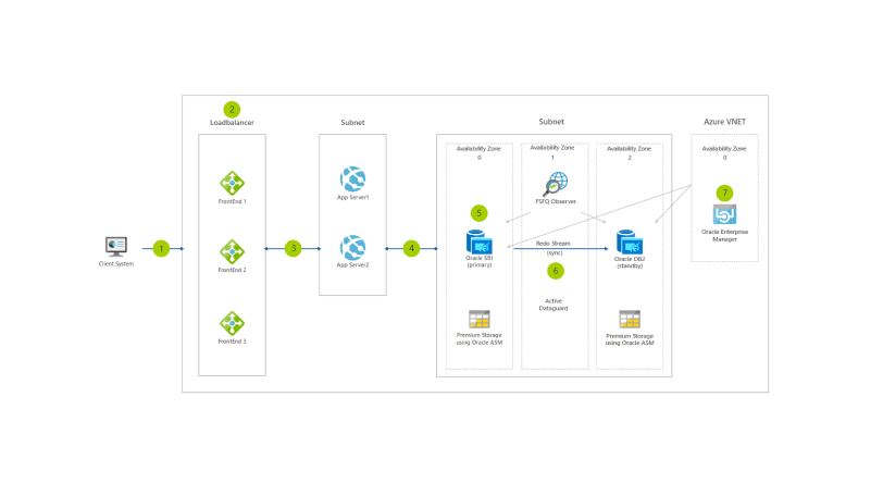 Reference architecture for Oracle Database on Azure