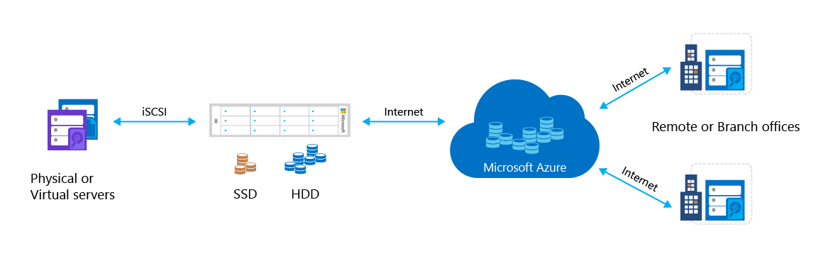 Azure StorSimple is an efficient, cost-effective and manageable solution that eliminates many of the issues and expenses associated with enterprise storage and data protection. It uses a proprietary device (the Azure StorSimple device) and integrated management tools to provide a seamless view of all enterprise storage, including cloud storage.