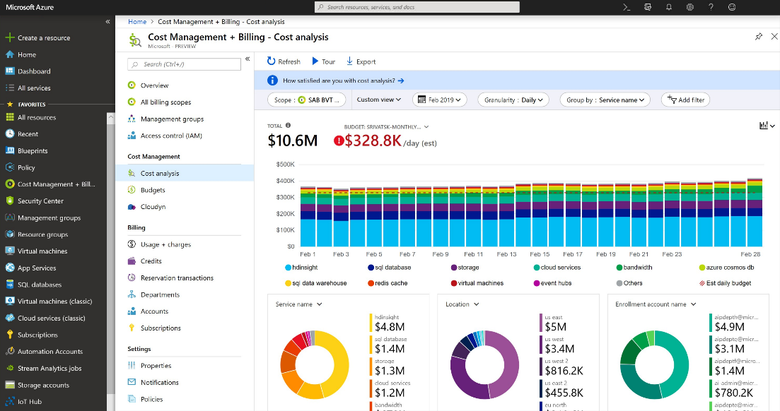 Pricing Overview How Azure Pricing Works Microsoft Azure