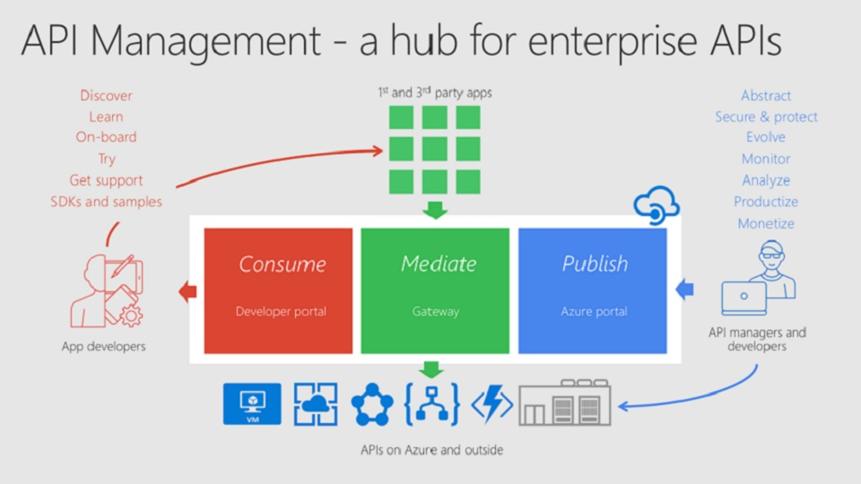Azure API Management: Why, what, how, and what's next