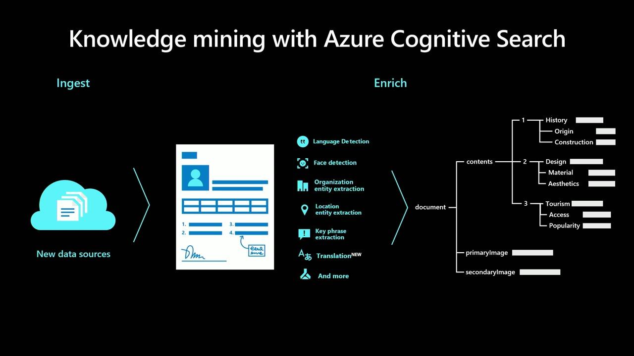 Azure AI: Powering new possibilities for every organization