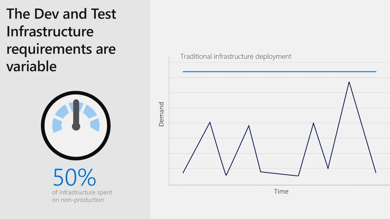 Azure dev/test spend optimization