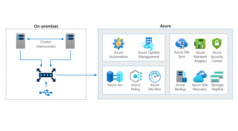 Use Azure Stack HCI switchless interconnect and lightweight quorum for remote office/branch office