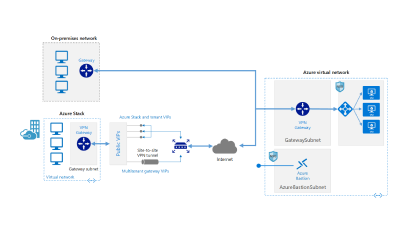 Connect an on-premises network to Azure using a VPN gateway